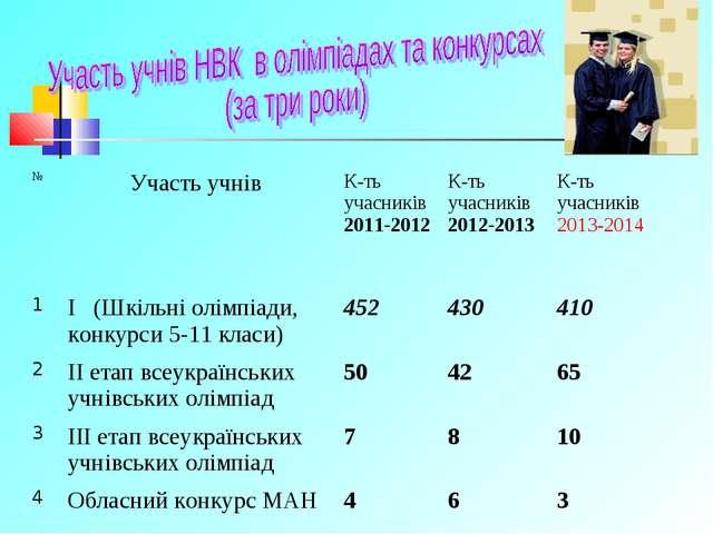 №Участь учнів К-ть учасників 2011-2012К-ть учасників 2012-2013К-ть учасни...