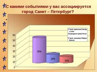 С какими событиями у вас ассоциируется город Санкт – Петербург? Соц опрос