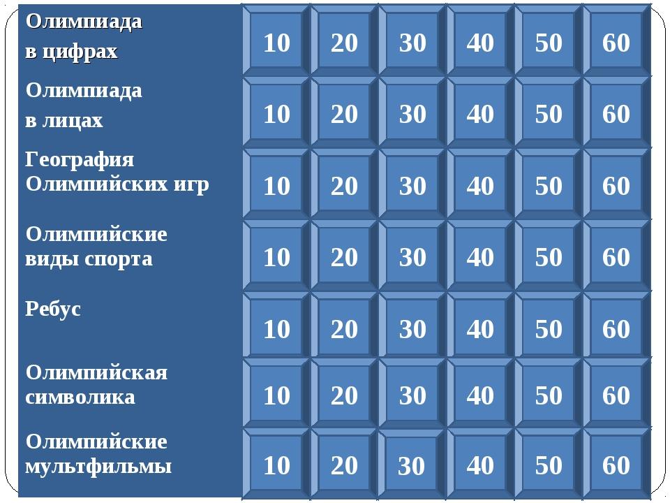 Олимпиада в цифрах Олимпиада в лицах География Олимпийских игр Олимпийские ви...