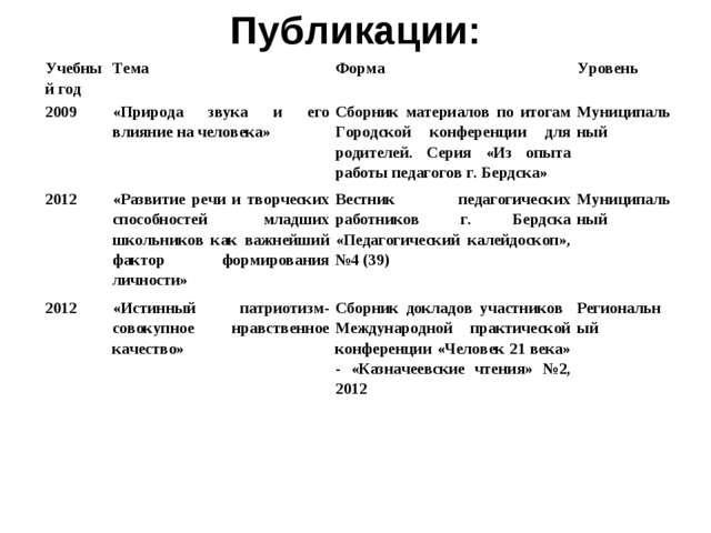 Публикации: Учебный годТемаФормаУровень 2009«Природа звука и его влияние...