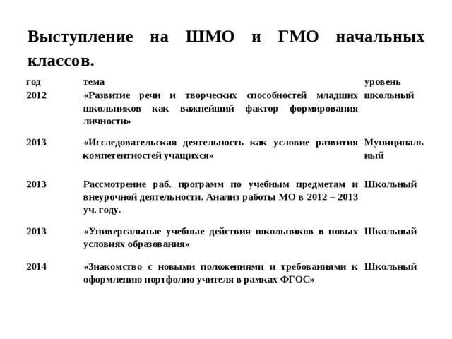 Выступление на ШМО и ГМО начальных классов. годтемауровень 2012«Развитие...