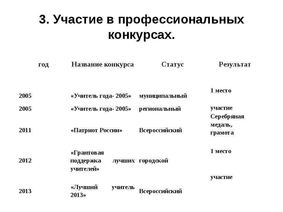 3. Участие в профессиональных конкурсах.  годНазвание конкурсаСтатусРезу...