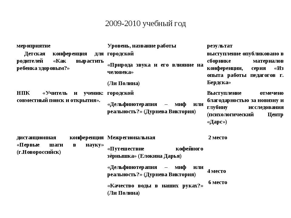 2009-2010 учебный год мероприятиеУровень, название работы результат Детская...