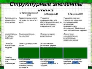 Структурные элементы урока 1. Организационный этап2. Проверка ДЗ3. Проверк