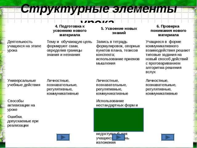 Структурные элементы урока 4. Подготовка к усвоению нового материала5. Усво...