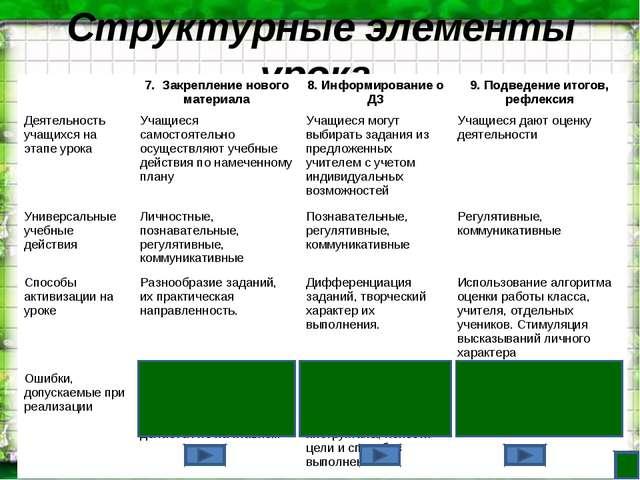 Структурные элементы урока 7. Закрепление нового материала8. Информирование...