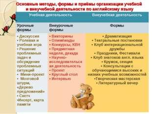 Основные методы, формы и приёмы организации учебной и внеучебной деятельности