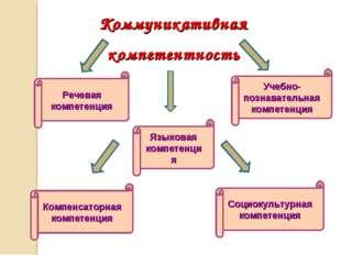 Коммуникативная компетентность Речевая компетенция Языковая компетенция Компе