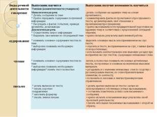 Виды речевой деятельностиВыпускник научится Умения (компетентности учащихся)