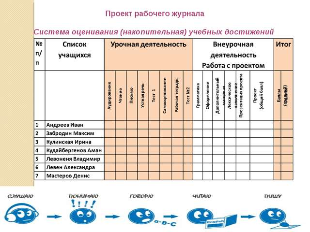 Проект рабочего журнала Система оценивания (накопительная) учебных достижений