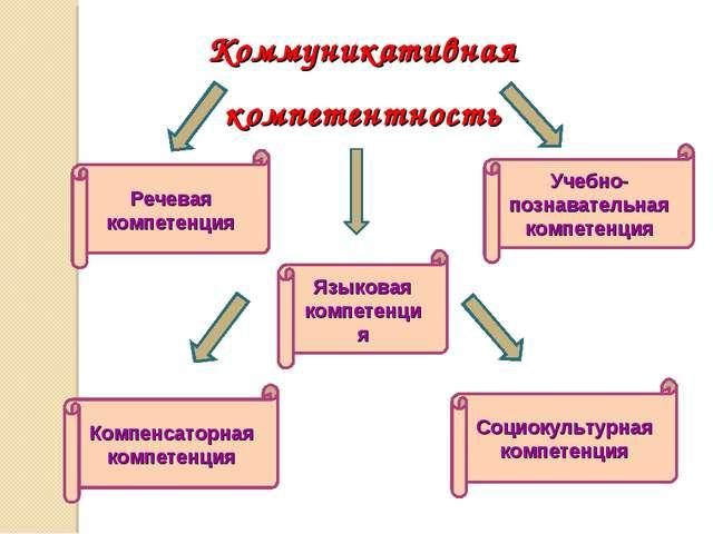 Коммуникативная компетентность Речевая компетенция Языковая компетенция Компе...