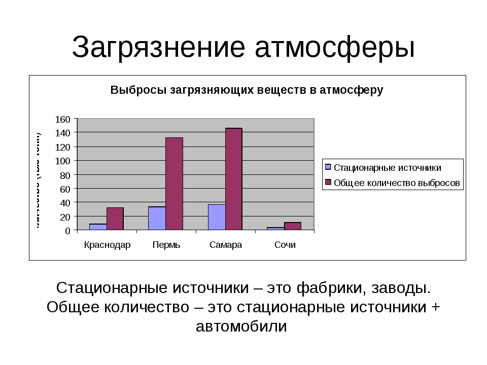 Загрязнение атмосферы Стационарные источники – это фабрики, заводы. Общее кол...