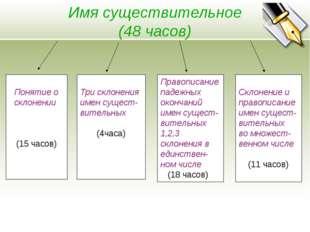 Имя существительное (48 часов) Понятие о склонении (15 часов) Три склонения