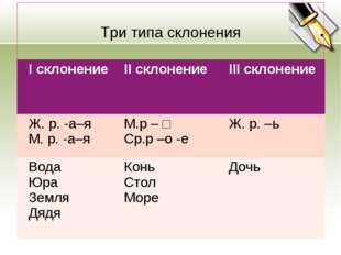 Три типа склонения I склонениеII склонениеIII склонение Ж. р. -а–я М. р.