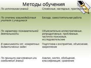 Методы обучения По источникам знанийСловесные, наглядные, практические По ст