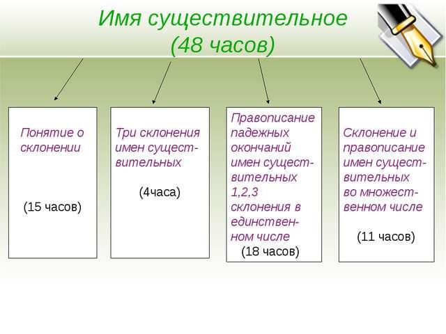 Имя существительное (48 часов) Понятие о склонении (15 часов) Три склонения...