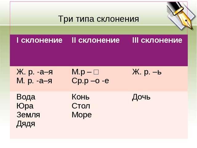 Три типа склонения I склонениеII склонениеIII склонение Ж. р. -а–я М. р....