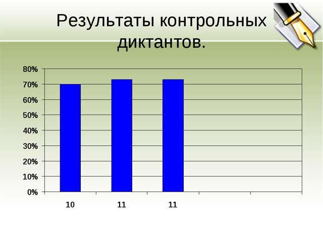 Результаты контрольных диктантов.