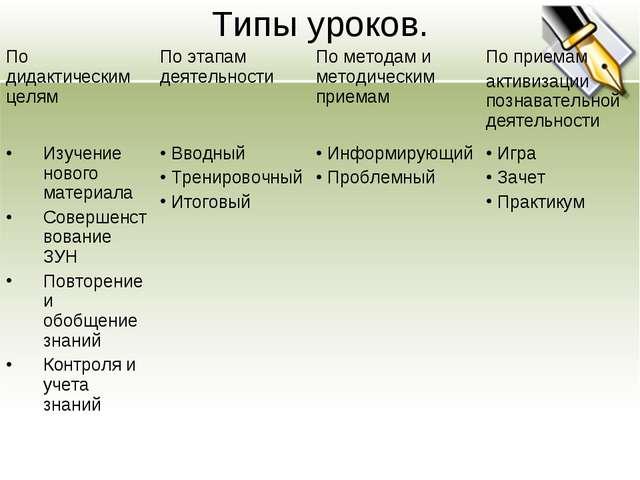 Типы уроков. По дидактическим целямПо этапам деятельностиПо методам и метод...