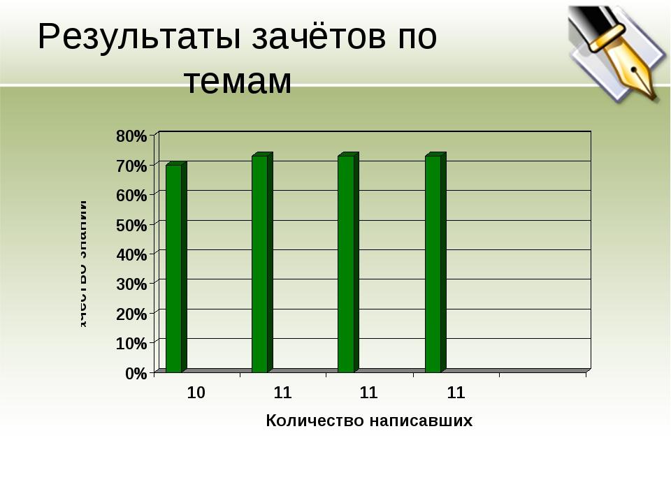 Результаты зачётов по темам