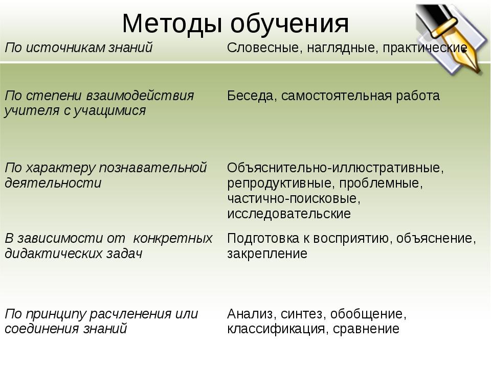 Методы обучения По источникам знанийСловесные, наглядные, практические По ст...