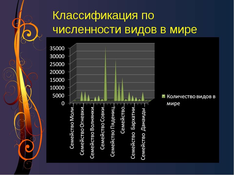 Классификация по численности видов в мире