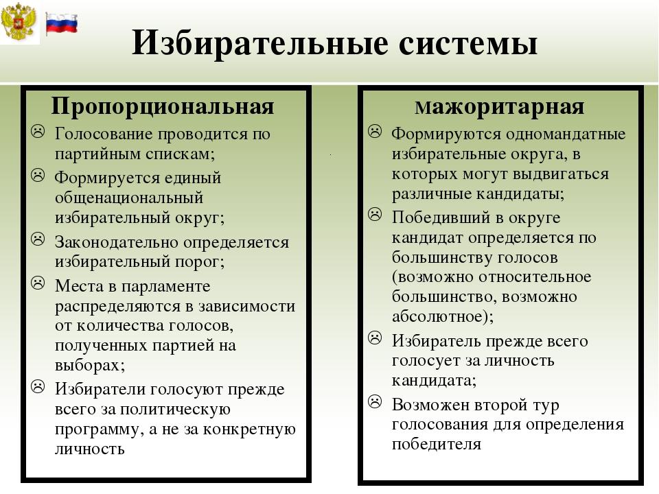 Избирательные системы Пропорциональная Голосование проводится по партийным с...