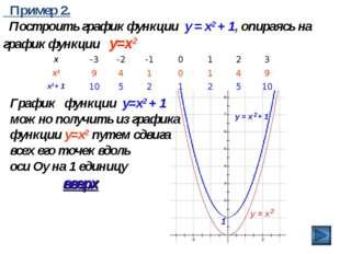 Пример 2. Построить график функции y = x2 + 1, опираясь на график функции y=
