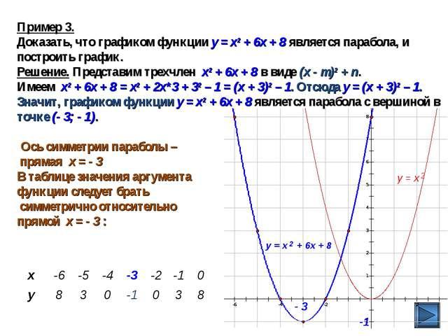 Пример 3. Доказать, что графиком функции у = х2 + 6х + 8 является парабола, и...