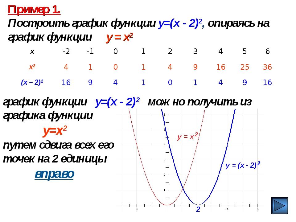 Пример 1. Построить график функции y=(x - 2)2, опираясь на график функции y =...