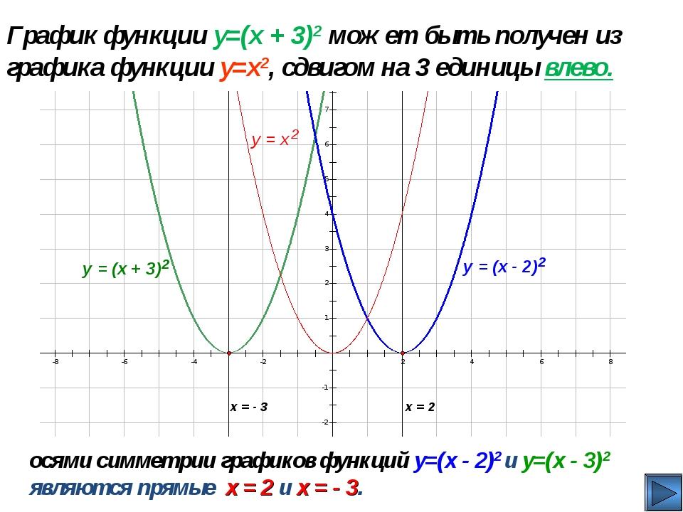 График функции y=(x + 3)2 может быть получен из графика функции y=x2, сдвигом...
