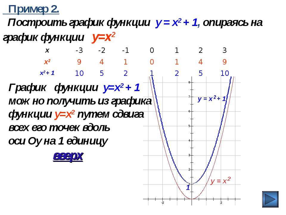 Пример 2. Построить график функции y = x2 + 1, опираясь на график функции y=...
