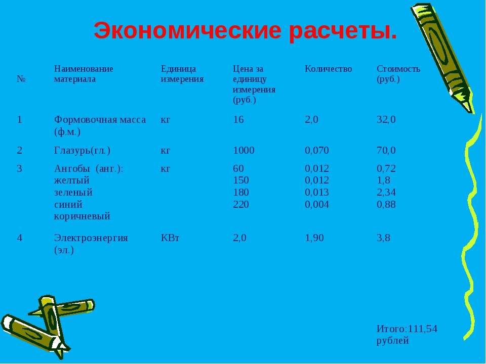 Экономические расчеты. №Наименование материалаЕдиница измеренияЦена за ед...