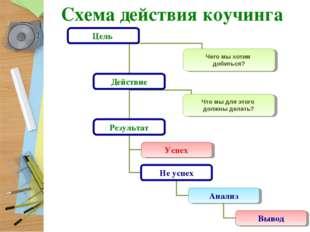 Схема действия коучинга