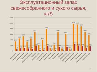 Эксплуатационный запас свежесобранного и сухого сырья, кг/S *
