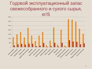 Годовой эксплуатационный запас свежесобранного и сухого сырья, кг/S *