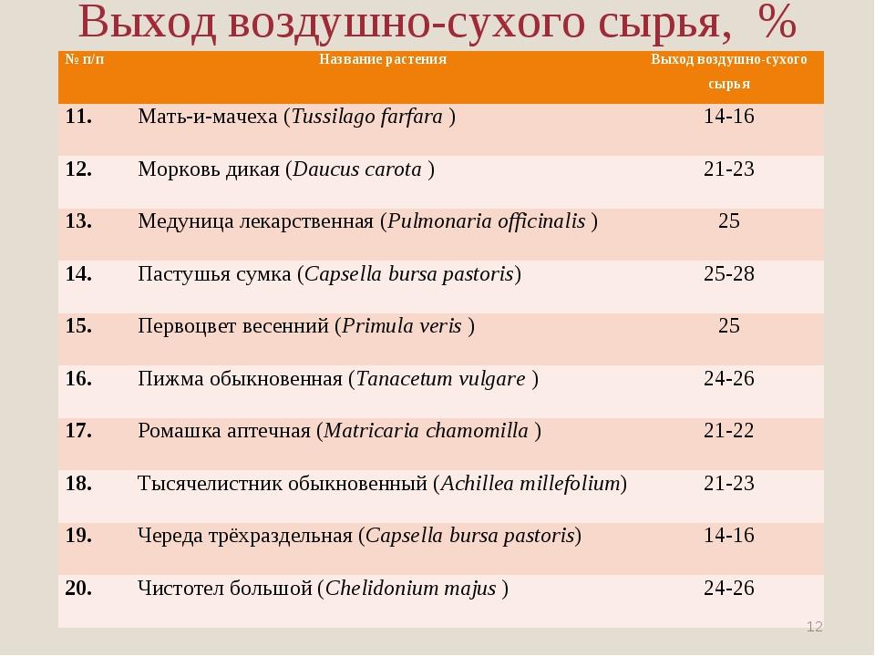 Выход воздушно-сухого сырья, %  * № п/пНазвание растенияВыход воздушно-сух...