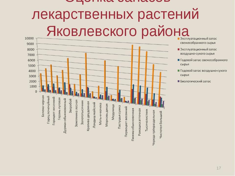 Оценка запасов лекарственных растений Яковлевского района *