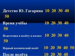 Детство Ю. Гагарина 10 20 30 40 50 Время учёбы 10 20 30 40 50 Подготовка в п