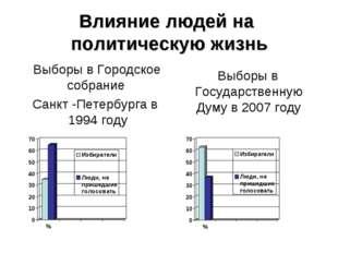 Влияние людей на политическую жизнь Выборы в Городское собрание Санкт -Петерб