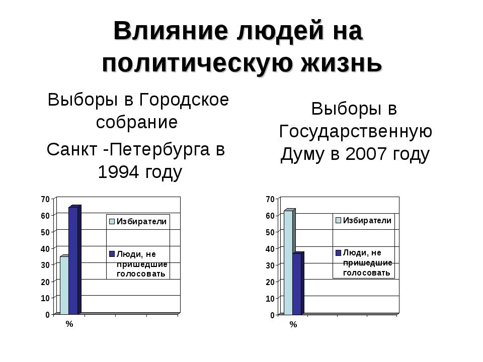 Влияние людей на политическую жизнь Выборы в Городское собрание Санкт -Петерб...