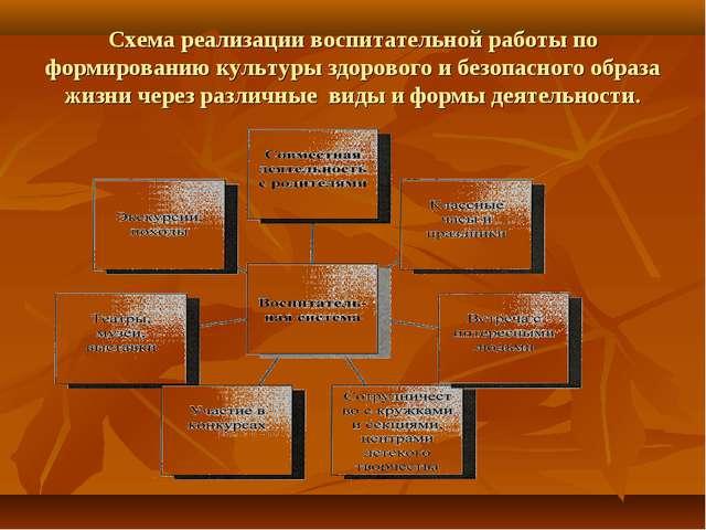 Схема реализации воспитательной работы по формированию культуры здорового и б...