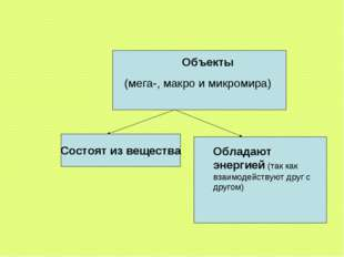 Объекты (мега-, макро и микромира) Состоят из вещества Обладают энергией (так