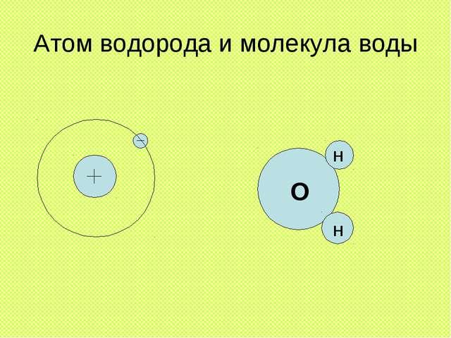 Атом водорода и молекула воды O H H