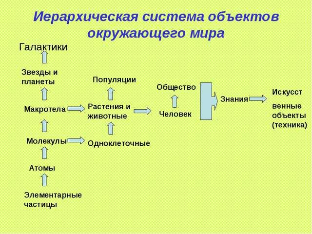 Иерархическая система объектов окружающего мира Галактики Звезды и планеты Ма...