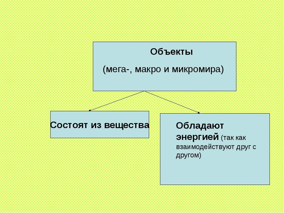 Объекты (мега-, макро и микромира) Состоят из вещества Обладают энергией (так...