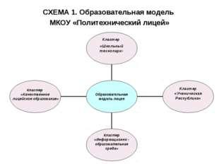 СХЕМА 1. Образовательная модель МКОУ «Политехнический лицей»