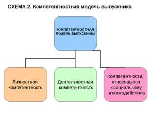 СХЕМА 2. Компетентностная модель выпускника