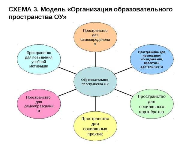 СХЕМА 3. Модель «Организация образовательного пространства ОУ»