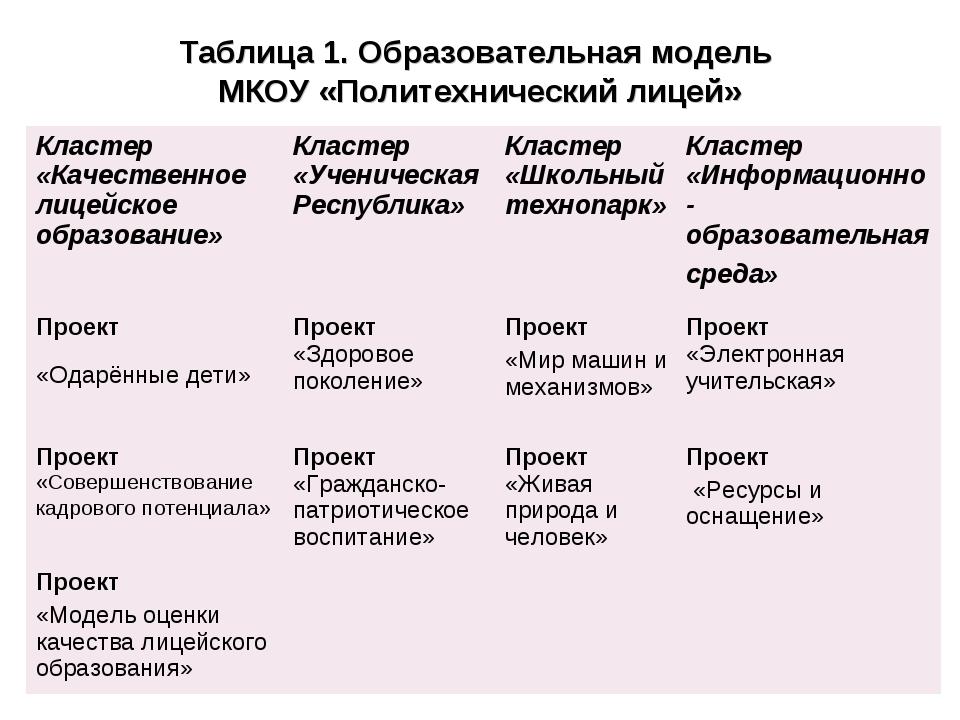 Таблица 1. Образовательная модель МКОУ «Политехнический лицей»